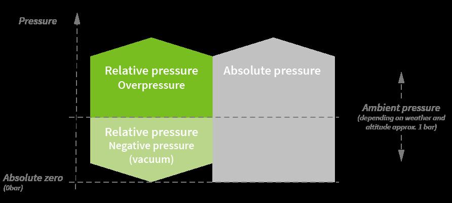 Differential pressure, absolute pressure or relative pressure?