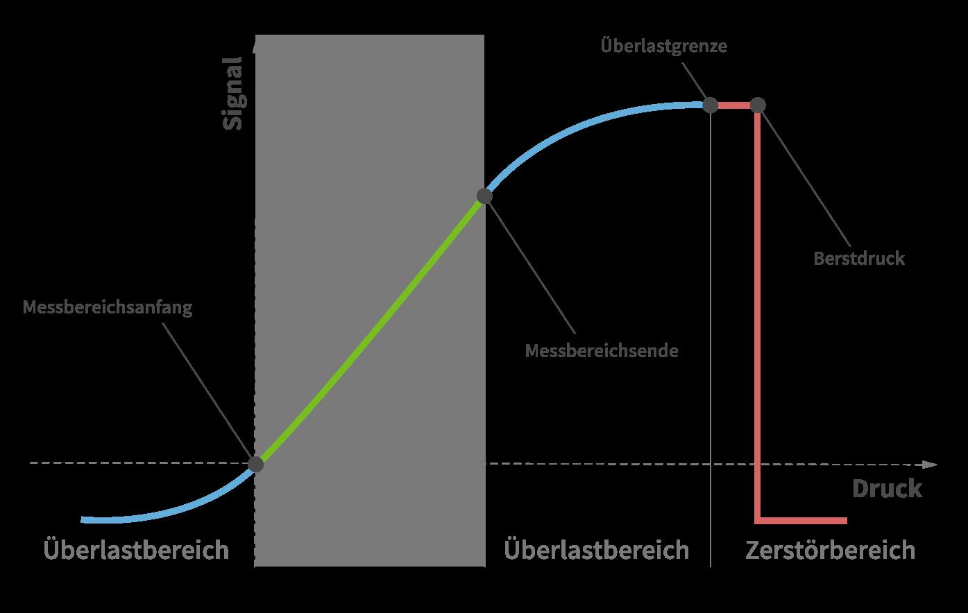Messbereiche und Auslegung von Drucksensoren