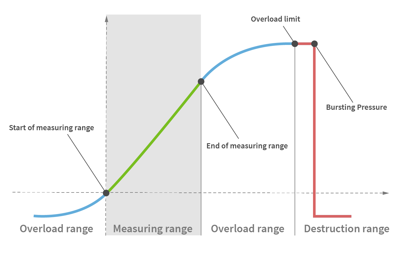 Measuring ranges and rating of pressure sensors