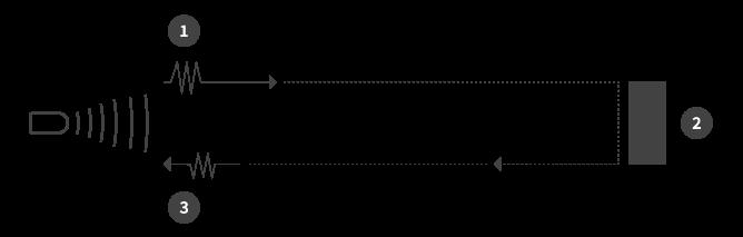 Distance measuring using ultrasonic sensor