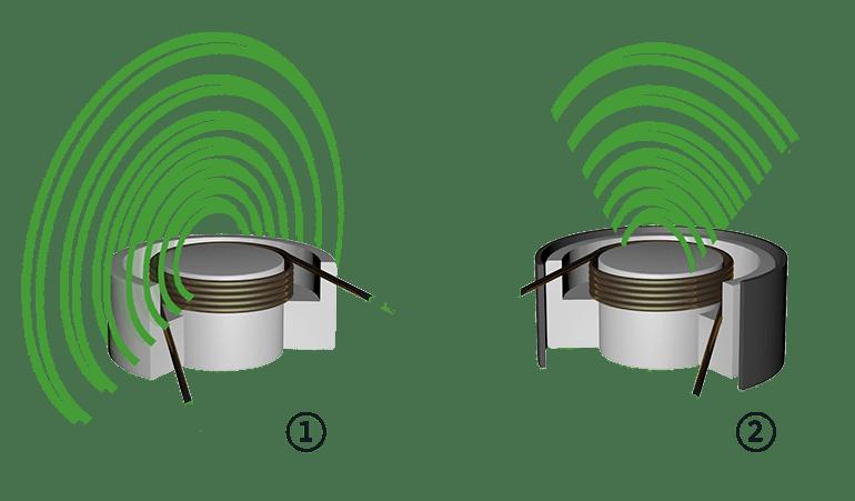 Induktiver Sensor bündig und nicht bündig im Vergleich