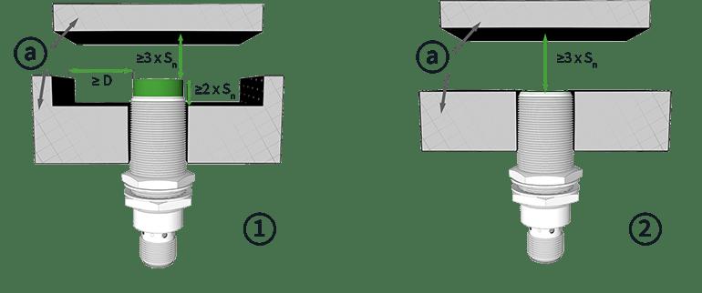 Nennschaltabstand und Freizone bei induktiven Sensoren