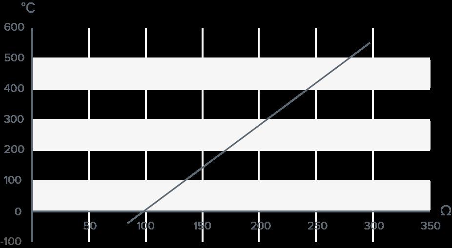 Diagramm Pt100 Kennlinie