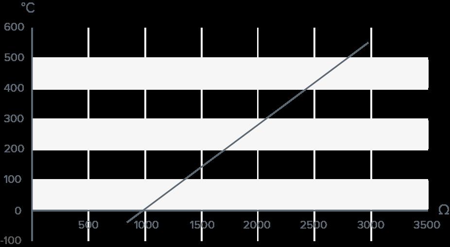 Diagramm Pt1000 Kennlinie