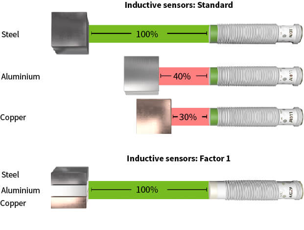 The sensing range for inductive sensors in comparison with Factor 1 sensors
